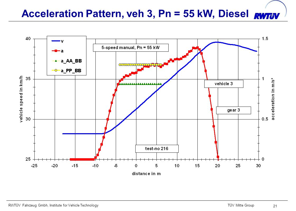 RWTÜV Fahrzeug Gmbh, Institute for Vehicle TechnologyTÜV Mitte Group 21 Acceleration Pattern, veh 3, Pn = 55 kW, Diesel