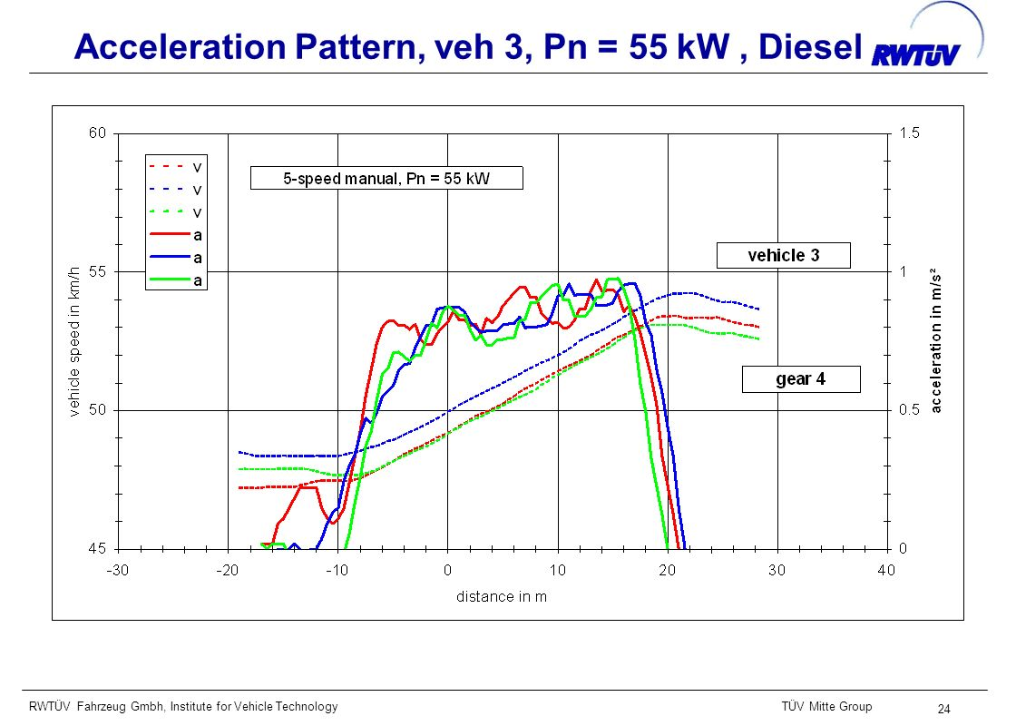 RWTÜV Fahrzeug Gmbh, Institute for Vehicle TechnologyTÜV Mitte Group 24 Acceleration Pattern, veh 3, Pn = 55 kW, Diesel