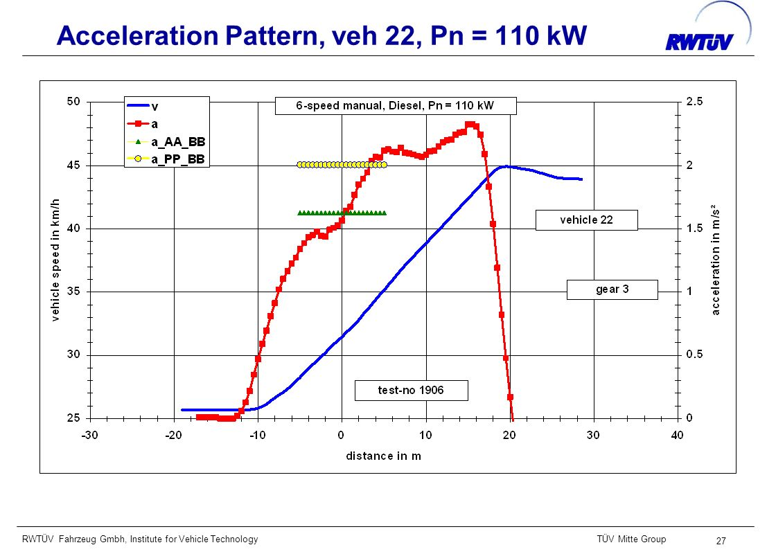 RWTÜV Fahrzeug Gmbh, Institute for Vehicle TechnologyTÜV Mitte Group 27 Acceleration Pattern, veh 22, Pn = 110 kW