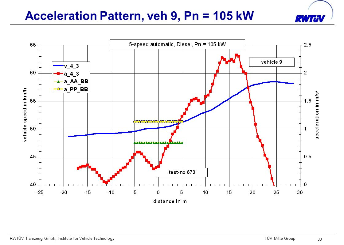 RWTÜV Fahrzeug Gmbh, Institute for Vehicle TechnologyTÜV Mitte Group 33 Acceleration Pattern, veh 9, Pn = 105 kW
