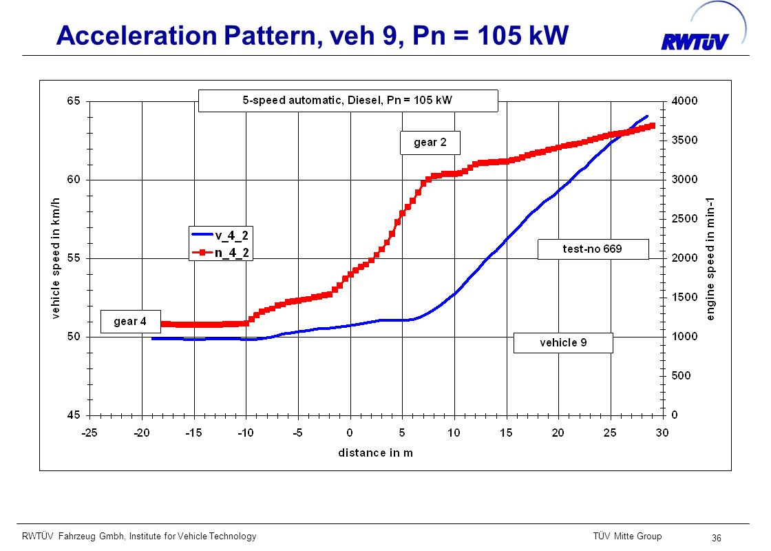 RWTÜV Fahrzeug Gmbh, Institute for Vehicle TechnologyTÜV Mitte Group 36 Acceleration Pattern, veh 9, Pn = 105 kW