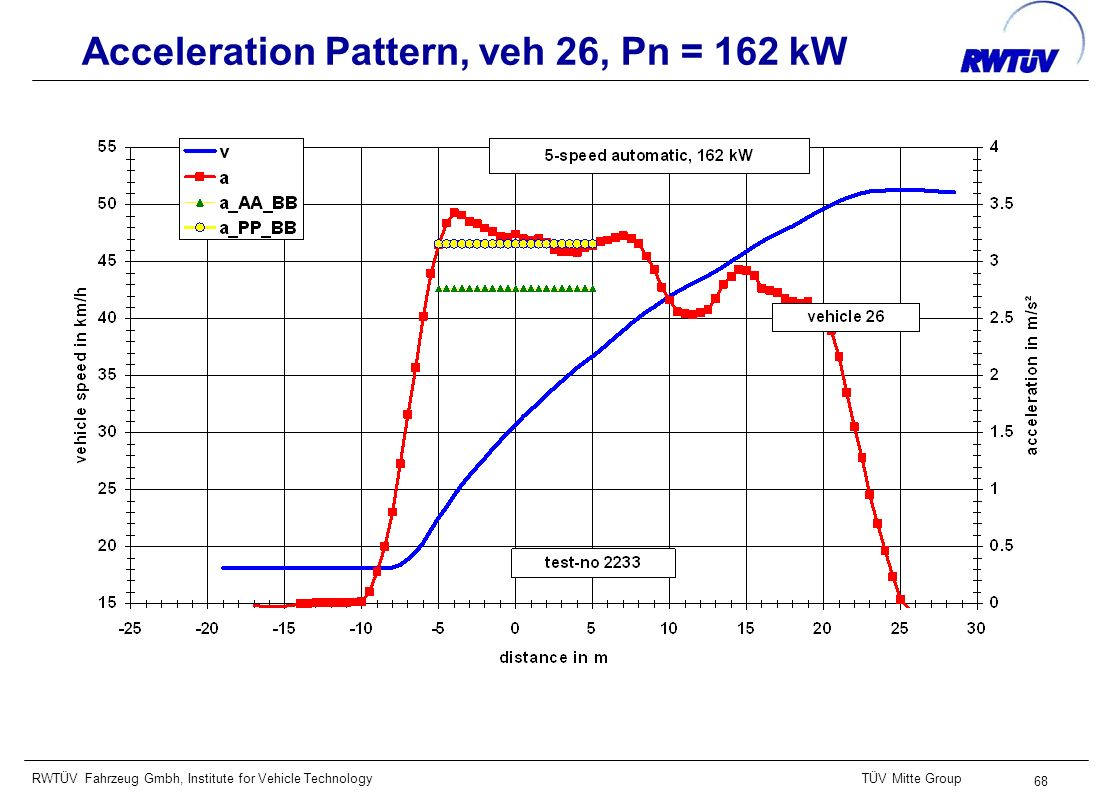 RWTÜV Fahrzeug Gmbh, Institute for Vehicle TechnologyTÜV Mitte Group 68 Acceleration Pattern, veh 26, Pn = 162 kW