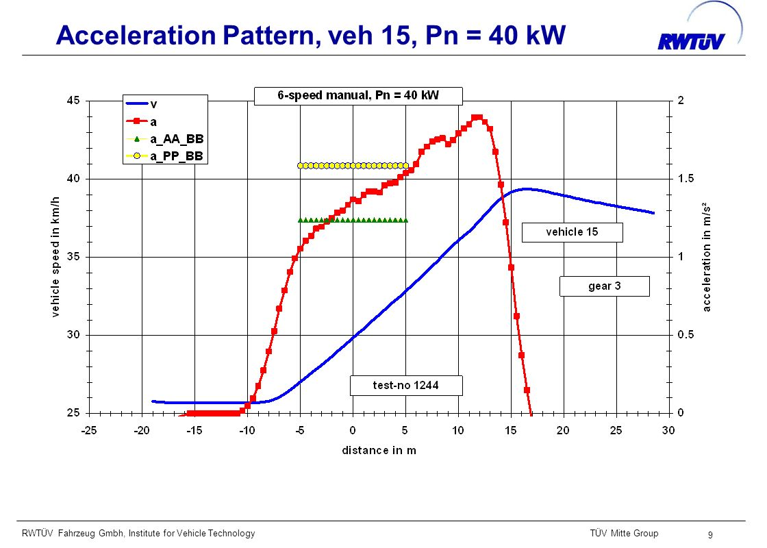 RWTÜV Fahrzeug Gmbh, Institute for Vehicle TechnologyTÜV Mitte Group 9 Acceleration Pattern, veh 15, Pn = 40 kW