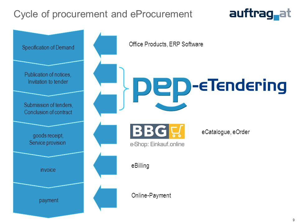 9 Cycle of procurement and eProcurement Specification of Demand Publication of notices, Invitation to tender Submission of tenders, Conclusion of contract goods receipt, Service provision invoice payment eBilling Online-Payment Office Products, ERP Software eCatalogue, eOrder