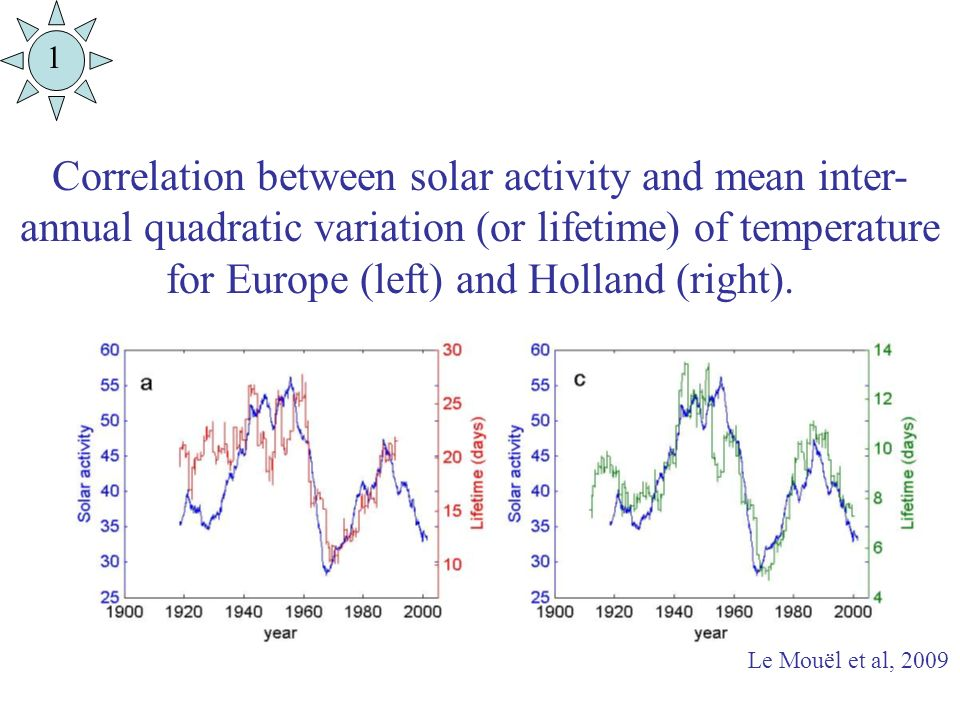 Correlation between solar activity and mean inter- annual quadratic variation (or lifetime) of temperature for Europe (left) and Holland (right).
