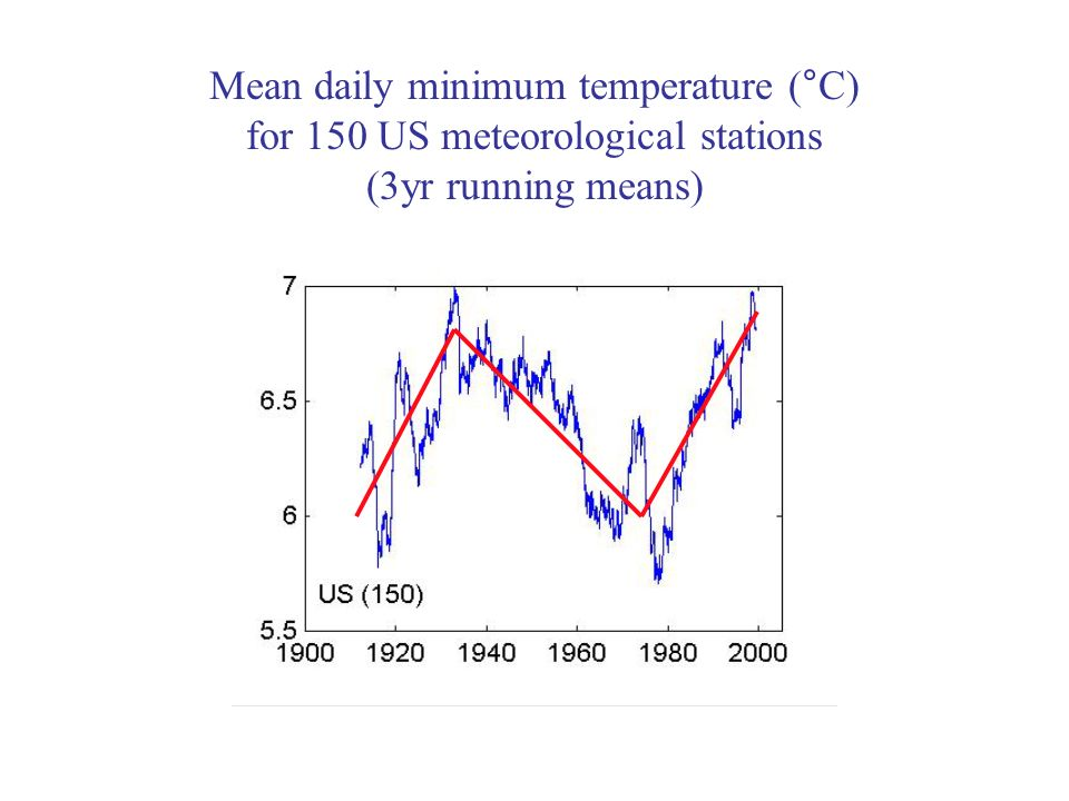 Mean daily minimum temperature (°C) for 150 US meteorological stations (3yr running means)