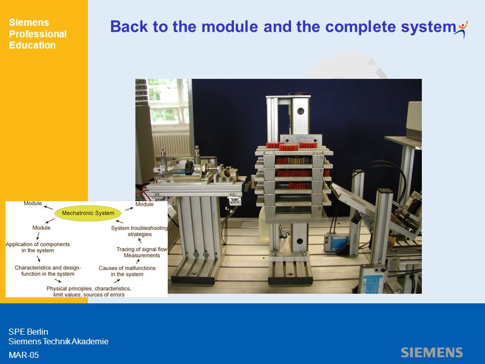 Siemens Professional Education SPE Berlin Siemens Technik Akademie MAR-05 Back to the module and the complete system