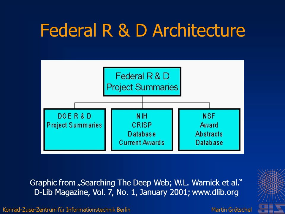 Konrad-Zuse-Zentrum für Informationstechnik BerlinMartin Grötschel Federal R & D Architecture Graphic from Searching The Deep Web; W.L.