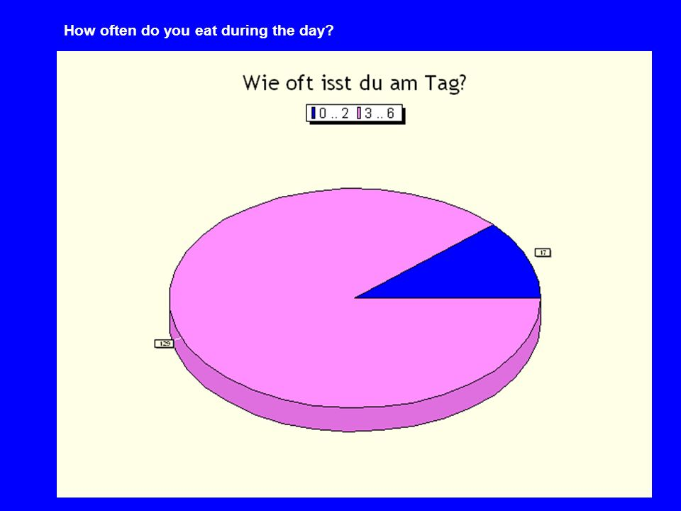 How often do you eat during the day
