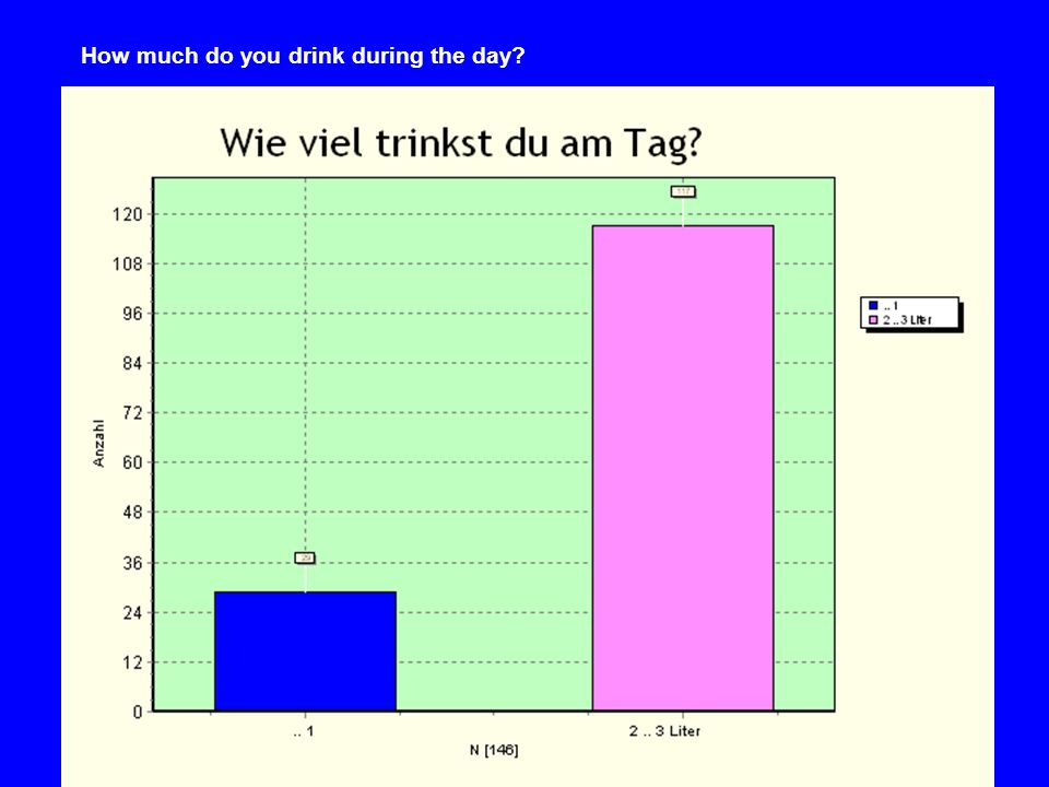 How much do you drink during the day