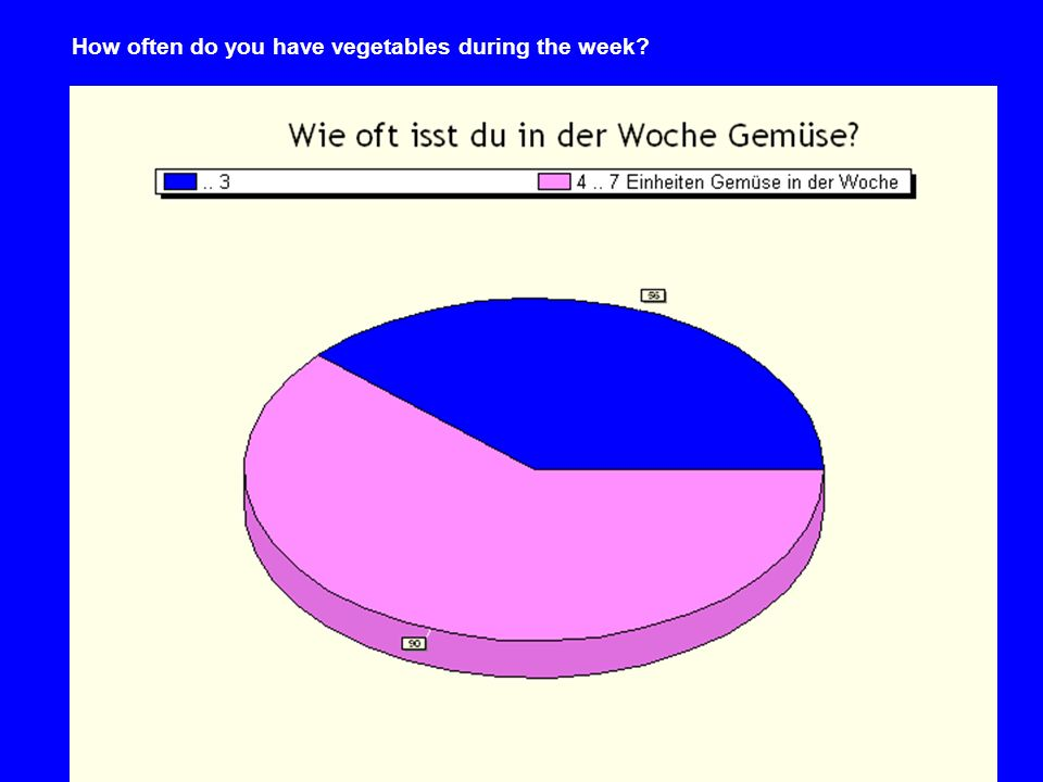 How often do you have vegetables during the week