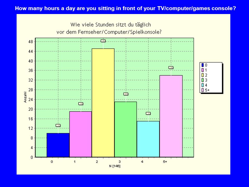 How many hours a day are you sitting in front of your TV/computer/games console