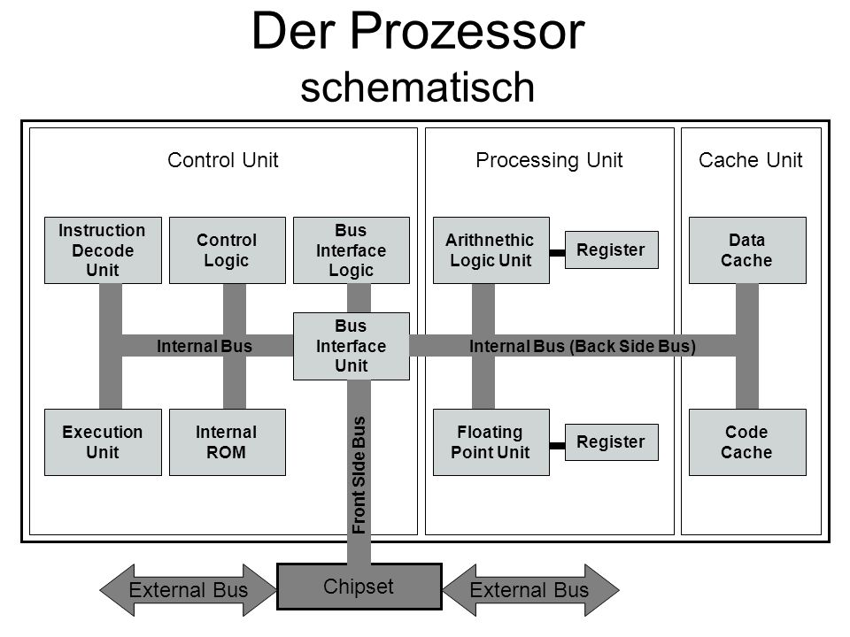 Der Prozessor schematisch Chipset External Bus Bus Interface Unit Front Side Bus Bus Interface Logic Control Logic Instruction Decode Unit Internal ROM Execution Unit Internal Bus Control Unit Arithnethic Logic Unit Register Floating Point Unit Register Processing Unit Internal Bus (Back Side Bus) Data Cache Code Cache Cache Unit