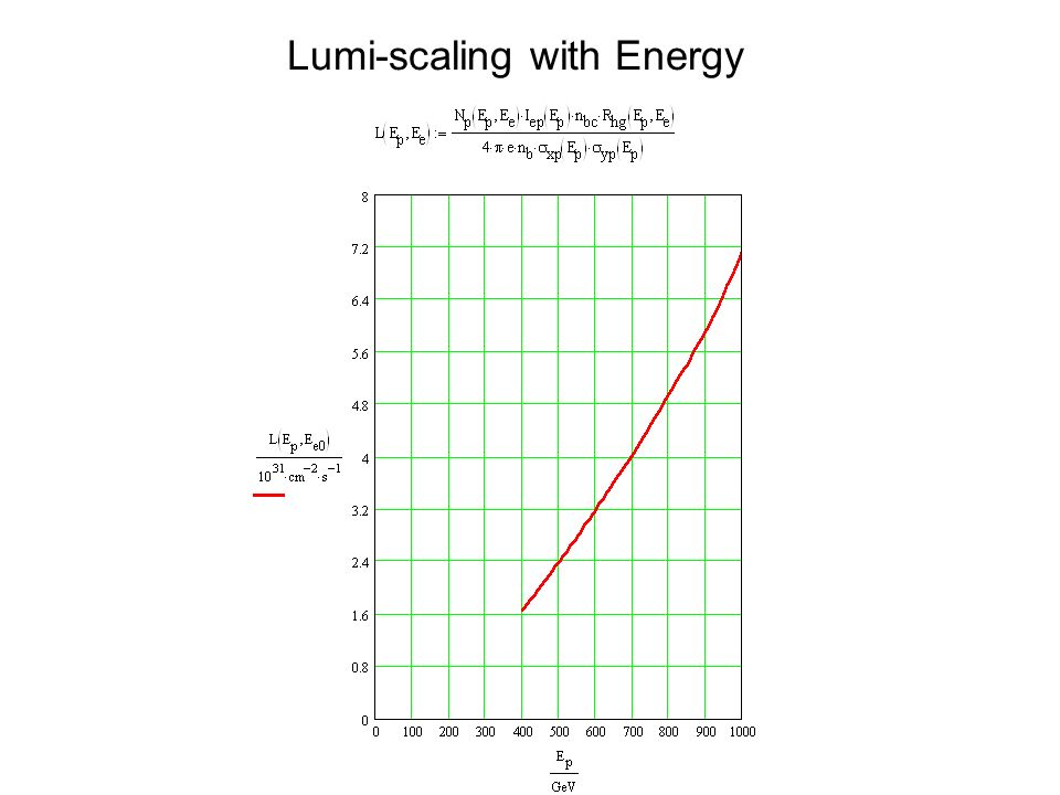 Lumi-scaling with Energy