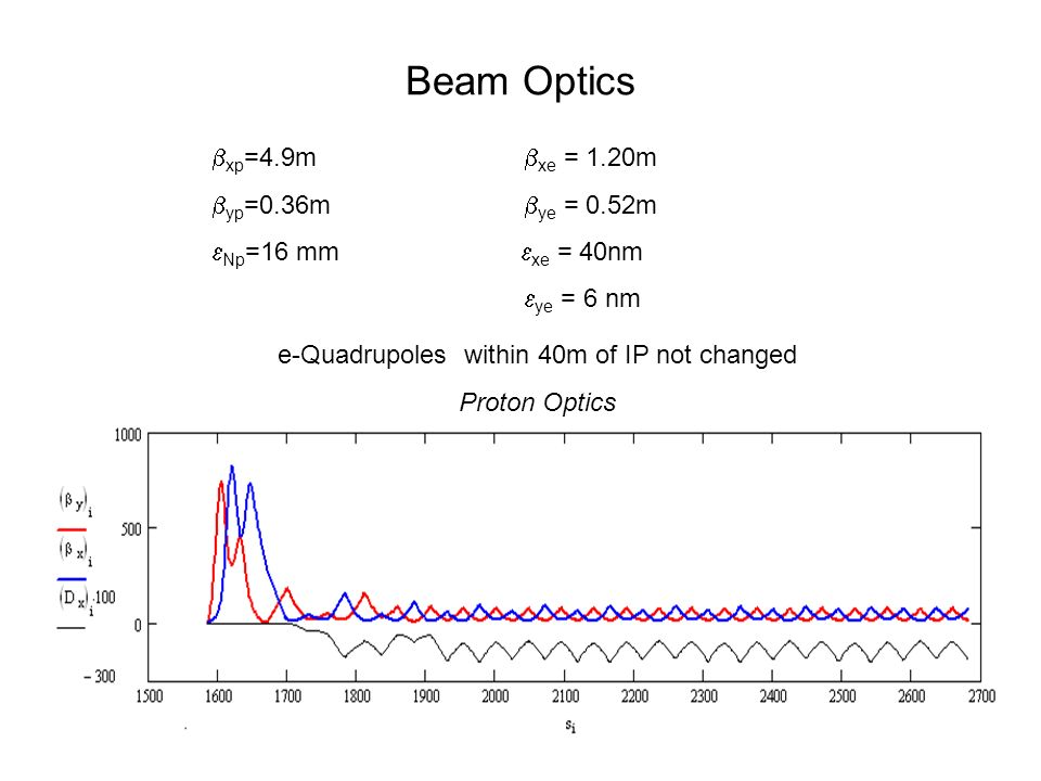 Beam Optics xp =4.9m xe = 1.20m yp =0.36m ye = 0.52m Np =16 mm xe = 40nm ye = 6 nm e-Quadrupoles within 40m of IP not changed Proton Optics