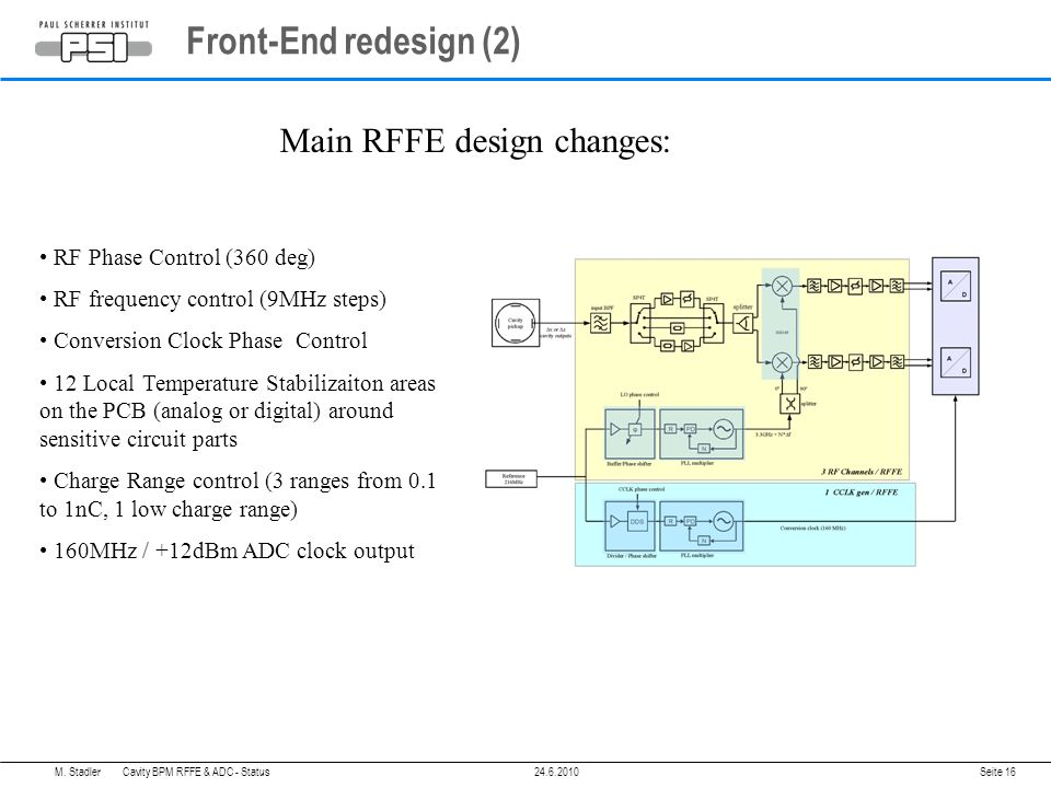 Front-End redesign (2) RF Phase Control (360 deg) RF frequency control (9MHz steps) Conversion Clock Phase Control 12 Local Temperature Stabilizaiton areas on the PCB (analog or digital) around sensitive circuit parts Charge Range control (3 ranges from 0.1 to 1nC, 1 low charge range) 160MHz / +12dBm ADC clock output Main RFFE design changes: M.