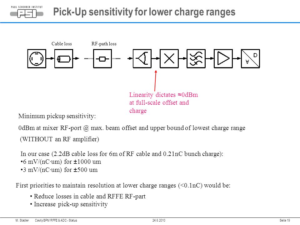 Linearity dictates 0dBm at full-scale offset and charge Minimum pickup sensitivity: 0dBm at mixer max.
