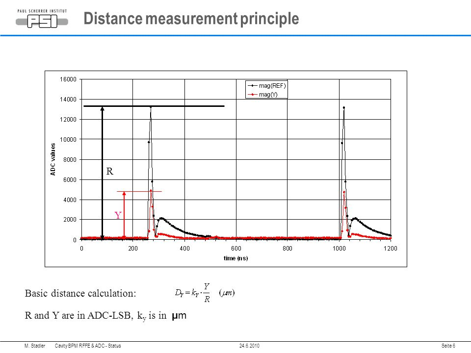 Distance measurement principle Seite 6 R Y Basic distance calculation: R and Y are in ADC-LSB, k y is in μm M.