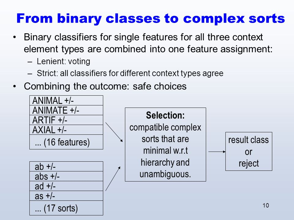10 From binary classes to complex sorts Binary classifiers for single features for all three context element types are combined into one feature assignment: –Lenient: voting –Strict: all classifiers for different context types agree Combining the outcome: safe choices ANIMAL +/- ANIMATE +/- ARTIF +/- AXIAL +/-...