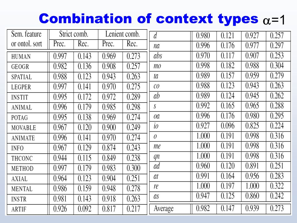12 Combination of context types =1
