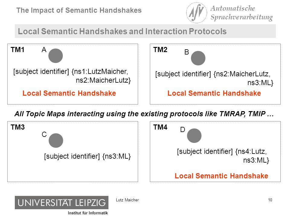 Institut für Informatik The Impact of Semantic Handshakes Automatische Sprachverarbeitung 10Lutz Maicher Local Semantic Handshakes and Interaction Protocols [subject identifier] {ns1:LutzMaicher, ns2:MaicherLutz} A [subject identifier] {ns2:MaicherLutz, ns3:ML} B [subject identifier] {ns3:ML} C [subject identifier] {ns4:Lutz, ns3:ML} D Local Semantic Handshake TM1 TM3 TM2 TM4 All Topic Maps interacting using the existing protocols like TMRAP, TMIP …