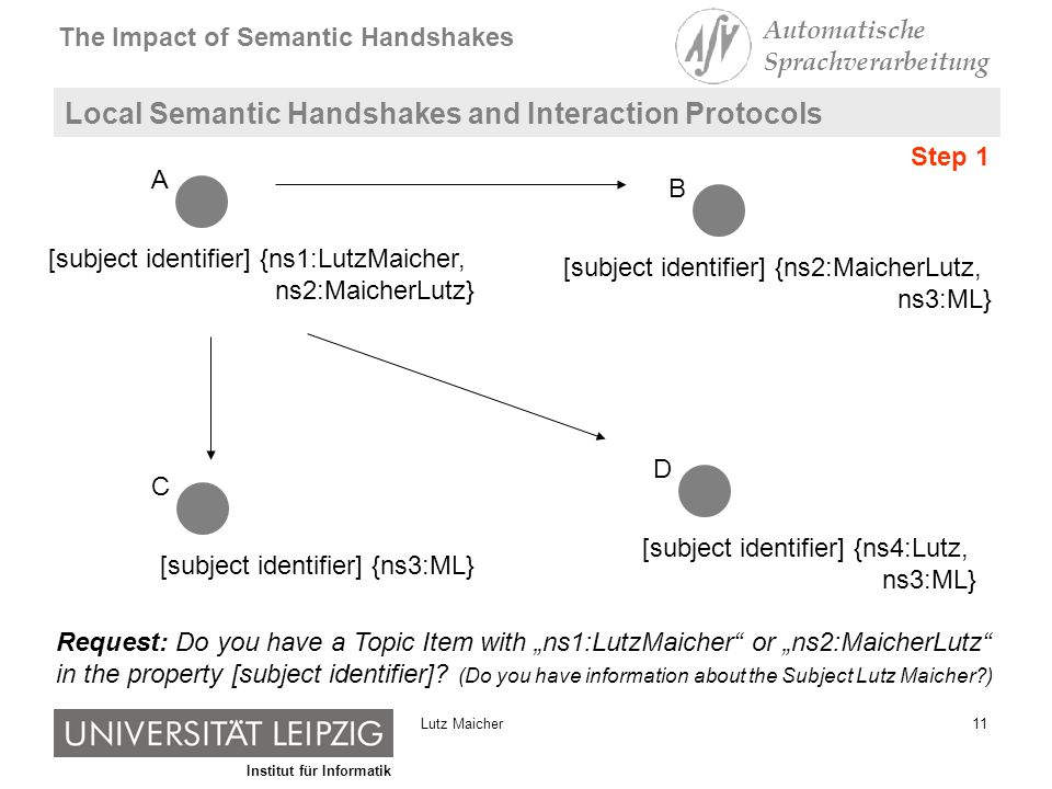 Institut für Informatik The Impact of Semantic Handshakes Automatische Sprachverarbeitung 11Lutz Maicher Local Semantic Handshakes and Interaction Protocols [subject identifier] {ns1:LutzMaicher, ns2:MaicherLutz} A [subject identifier] {ns2:MaicherLutz, ns3:ML} B [subject identifier] {ns3:ML} C [subject identifier] {ns4:Lutz, ns3:ML} D Request: Do you have a Topic Item with ns1:LutzMaicher or ns2:MaicherLutz in the property [subject identifier].