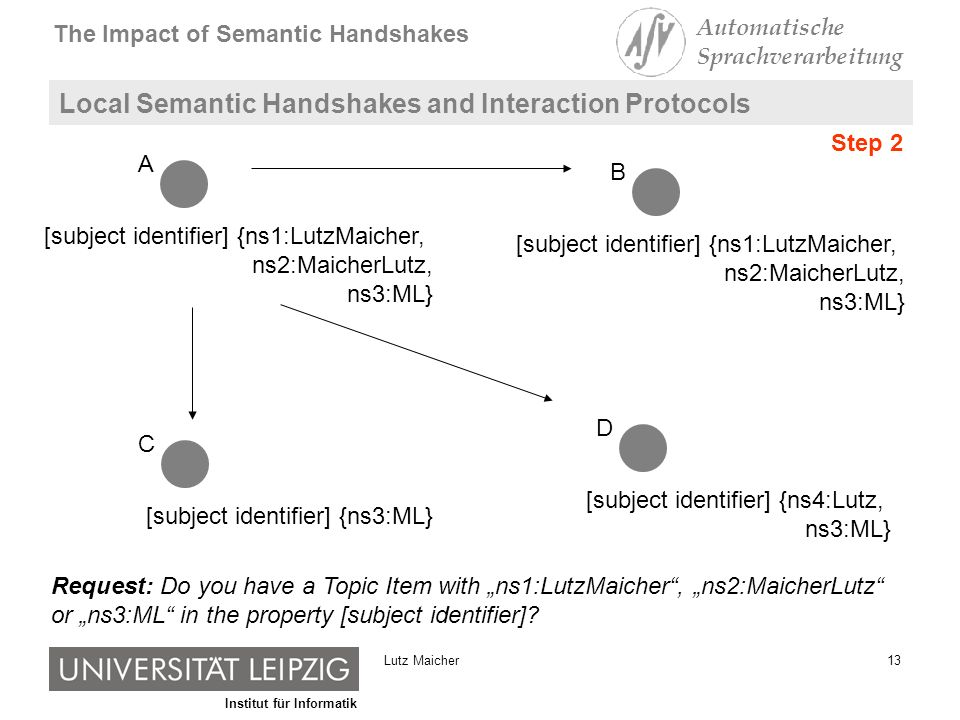 Institut für Informatik The Impact of Semantic Handshakes Automatische Sprachverarbeitung 13Lutz Maicher Local Semantic Handshakes and Interaction Protocols [subject identifier] {ns1:LutzMaicher, ns2:MaicherLutz, ns3:ML} A B [subject identifier] {ns3:ML} C [subject identifier] {ns4:Lutz, ns3:ML} D Request: Do you have a Topic Item with ns1:LutzMaicher, ns2:MaicherLutz or ns3:ML in the property [subject identifier].