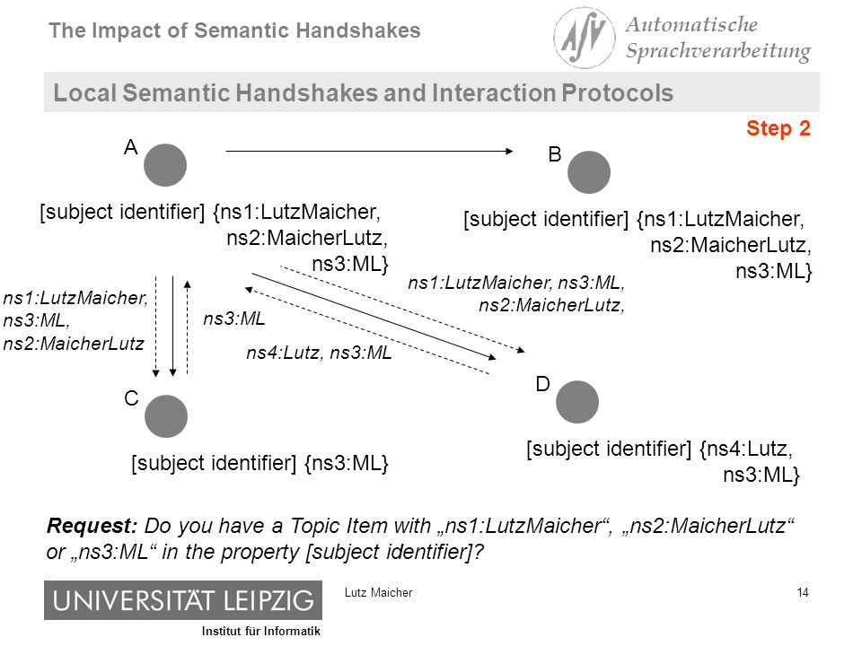 Institut für Informatik The Impact of Semantic Handshakes Automatische Sprachverarbeitung 14Lutz Maicher Local Semantic Handshakes and Interaction Protocols [subject identifier] {ns1:LutzMaicher, ns2:MaicherLutz, ns3:ML} A B [subject identifier] {ns3:ML} C [subject identifier] {ns4:Lutz, ns3:ML} D Request: Do you have a Topic Item with ns1:LutzMaicher, ns2:MaicherLutz or ns3:ML in the property [subject identifier].