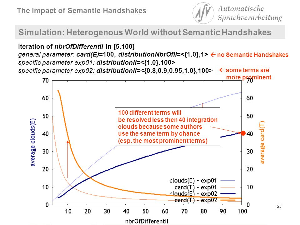 Institut für Informatik The Impact of Semantic Handshakes Automatische Sprachverarbeitung 23Lutz Maicher Simulation: Heterogenous World without Semantic Handshakes Iteration of nbrOfDifferentII in [5,100] general parameter: card(E)=100, distributionNbrOfII= specific parameter exp01: distributionII= specific parameter exp02: distributionII= some terms are more prominent 100 different terms will be resolved less then 40 integration clouds because some authors use the same term by chance (esp.