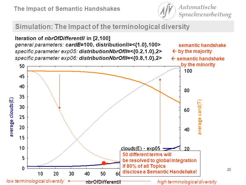 Institut für Informatik The Impact of Semantic Handshakes Automatische Sprachverarbeitung 25Lutz Maicher Simulation: The Impact of the terminological diversity Iteration of nbrOfDifferentII in [2,100] general parameters: cardE=100, distributionII= specific parameter exp05: distributionNbrOfII= specific parameter exp06: distributionNbrOfII= high terminological diversity low terminological diversity semantic handshake by the minority semantic handshake by the majority 50 different terms will be resolved to global integration if 80% of all Topics disclose a Semantic Handshake!