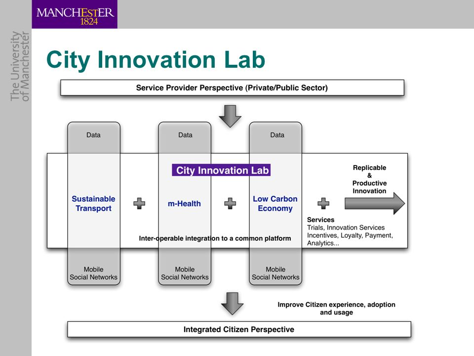 City Innovation Lab