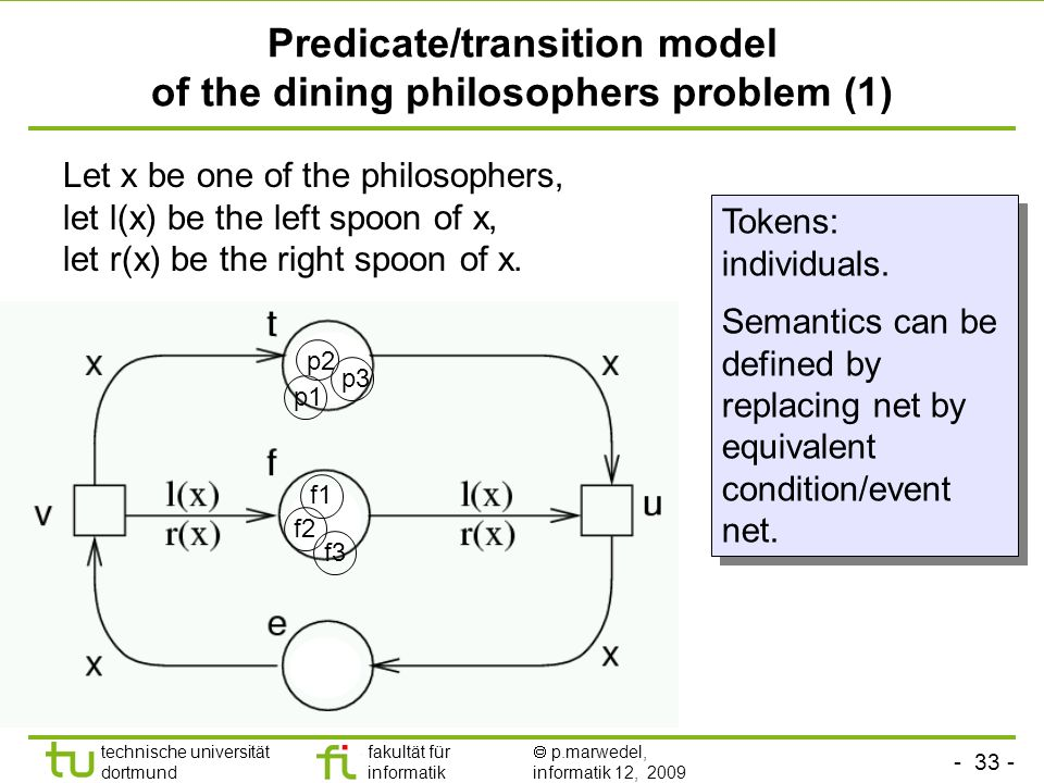 technische universität dortmund fakultät für informatik p.marwedel, informatik 12, 2009 Predicate/transition model of the dining philosophers problem (1) Let x be one of the philosophers, let l(x) be the left spoon of x, let r(x) be the right spoon of x.