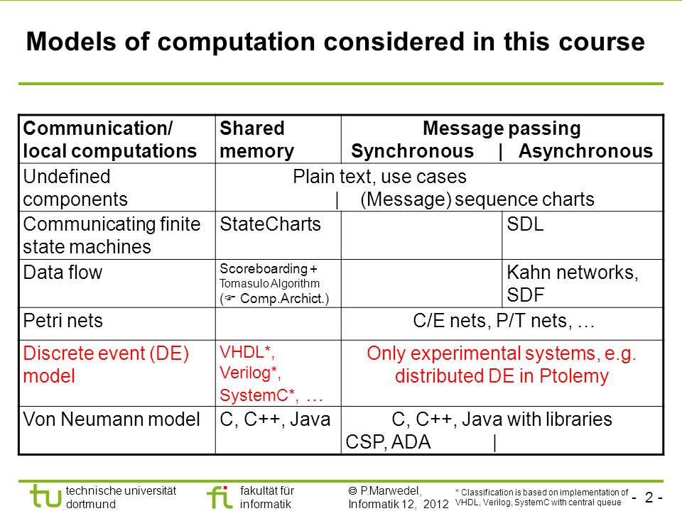 - 2 - technische universität dortmund fakultät für informatik P.Marwedel, Informatik 12, 2012 Models of computation considered in this course Communication/ local computations Shared memory Message passing Synchronous | Asynchronous Undefined components Plain text, use cases | (Message) sequence charts Communicating finite state machines StateChartsSDL Data flow Scoreboarding + Tomasulo Algorithm ( Comp.Archict.) Kahn networks, SDF Petri nets C/E nets, P/T nets, … Discrete event (DE) model VHDL*, Verilog*, SystemC*, … Only experimental systems, e.g.