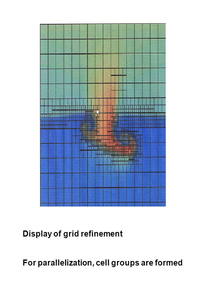 Display of grid refinement For parallelization, cell groups are formed