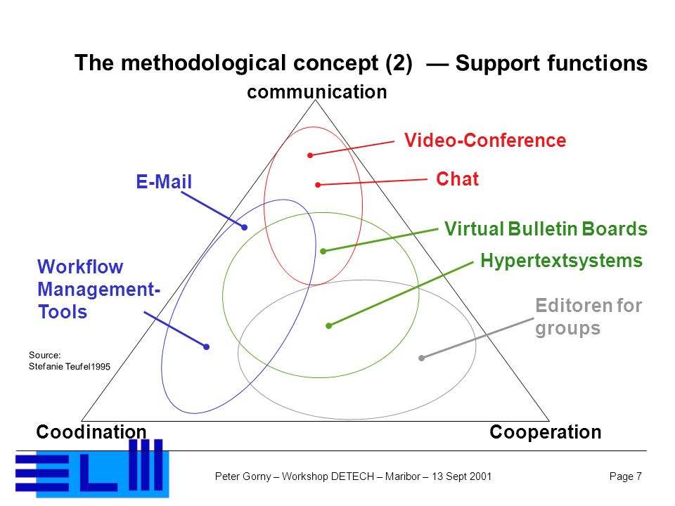 Page 7Peter Gorny – Workshop DETECH – Maribor – 13 Sept 2001 The methodological concept (2) Support functions communication CooperationCoodination Virtual Bulletin Boards Hypertextsystems Editoren for groups E-Mail Workflow Management- Tools Source: Stefanie Teufel1995 Video-Conference Chat