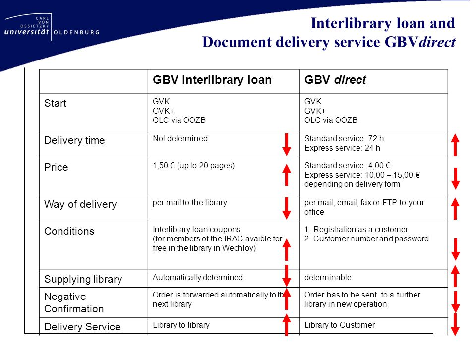 Interlibrary loan and Document delivery service GBVdirect GBV Interlibrary loanGBV direct Start GVK GVK+ OLC via OOZB GVK GVK+ OLC via OOZB Delivery time Not determinedStandard service: 72 h Express service: 24 h Price 1,50 (up to 20 pages)Standard service: 4,00 Express service: 10,00 – 15,00 depending on delivery form Way of delivery per mail to the libraryper mail,  , fax or FTP to your office Conditions Interlibrary loan coupons (for members of the IRAC avaible for free in the library in Wechloy) 1.
