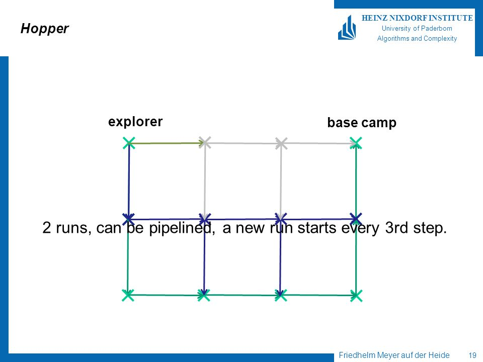 Friedhelm Meyer auf der Heide 19 HEINZ NIXDORF INSTITUTE University of Paderborn Algorithms and Complexity Hopper explorer base camp 2 runs, can be pipelined, a new run starts every 3rd step.