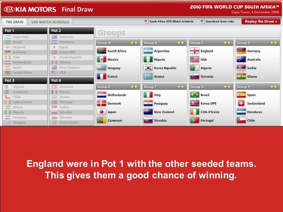 England were in Pot 1 with the other seeded teams. This gives them a good chance of winning.