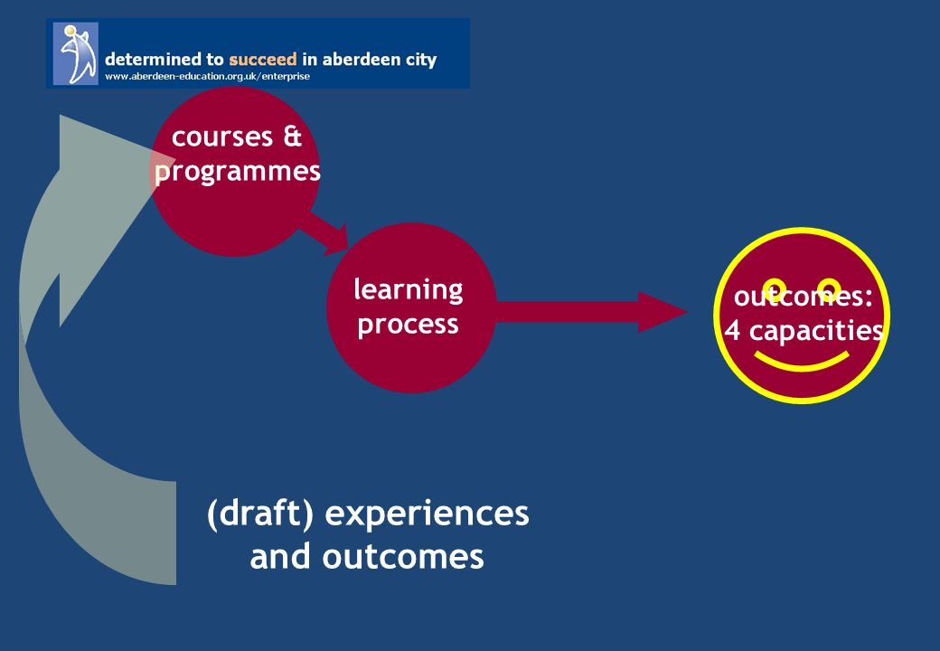 outcomes: 4 capacities learning process courses & programmes (draft) experiences and outcomes