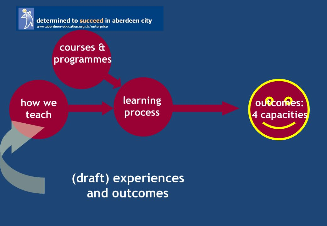 outcomes: 4 capacities learning process how we teach courses & programmes (draft) experiences and outcomes