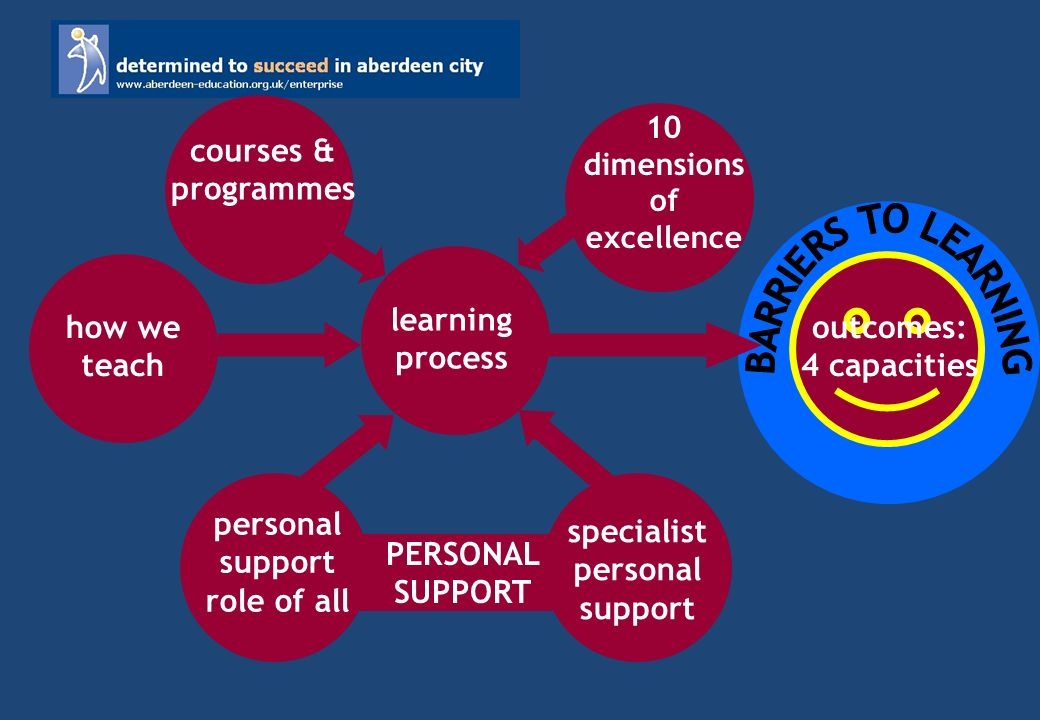 outcomes: 4 capacities learning process how we teach 10 dimensions of excellence courses & programmes PERSONAL SUPPORT personal support role of all specialist personal support