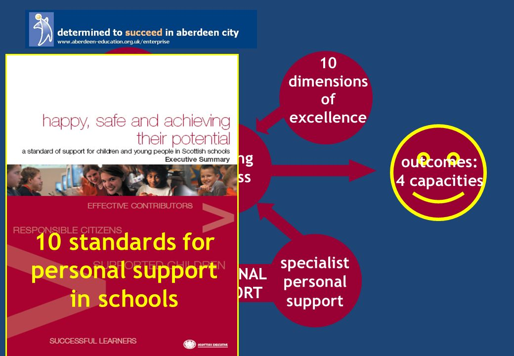 outcomes: 4 capacities learning process how we teach 10 dimensions of excellence courses & programmes PERSONAL SUPPORT personal support role of all specialist personal support 10 standards for personal support in schools
