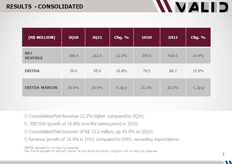 RESULTS - CONSOLIDATED (R$ MILLION)2Q102Q11Chg. %1H101H11Chg.