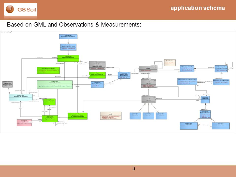 3 Based on GML and Observations & Measurements: application schema