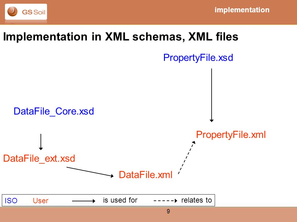 9 Einar Eberhardt, 02./ Implementation in XML schemas, XML files PropertyFile.xml PropertyFile.xsd DataFile_ext.xsd ISOUser is used for relates to DataFile.xml DataFile_Core.xsd implementation