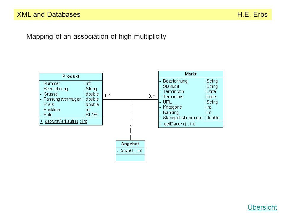 XML and Databases H.E. Erbs Übersicht Mapping of an association of high multiplicity
