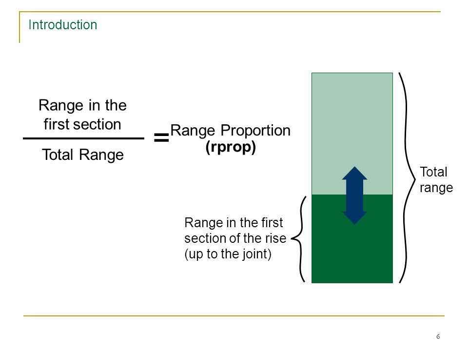 5 Introduction Range proportion: a parameter to measure the shape of rising movements.