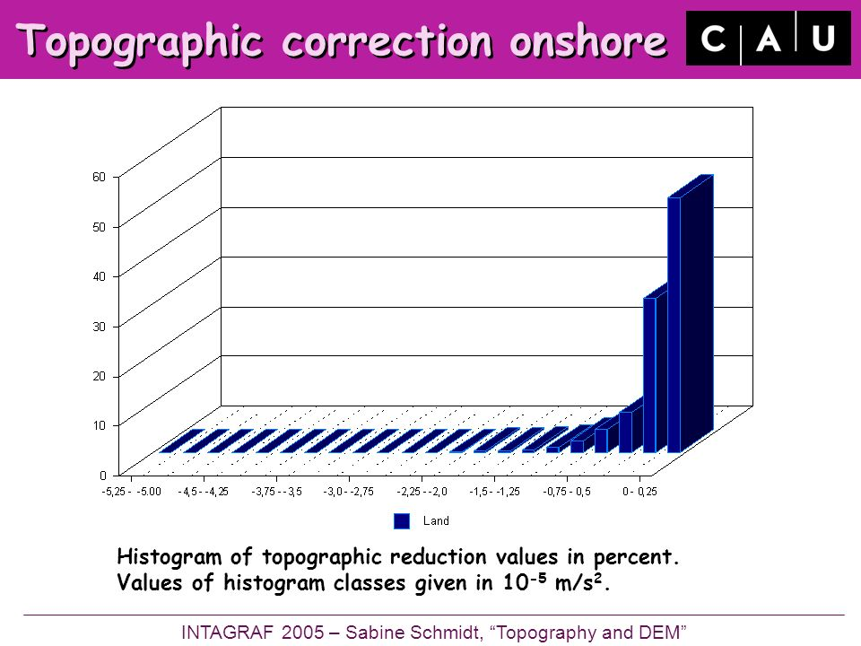 Topographic correction onshore Histogram of topographic reduction values in percent.