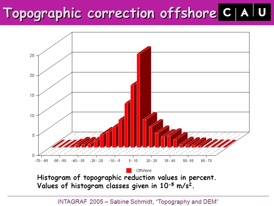 Topographic correction offshore Histogram of topographic reduction values in percent.