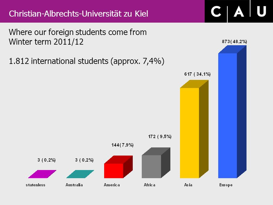 Christian-Albrechts-Universität zu Kiel Where our foreign students come from Winter term 2011/12 1.812 international students (approx.
